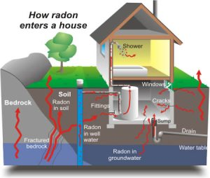 Radon entering House